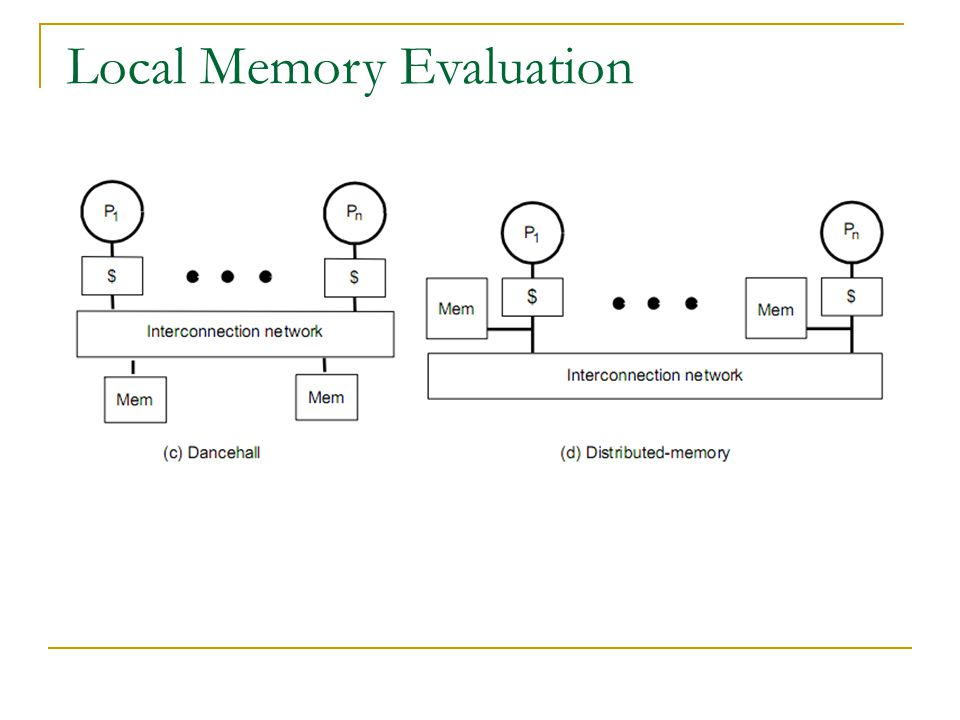 Local Memory Evaluation