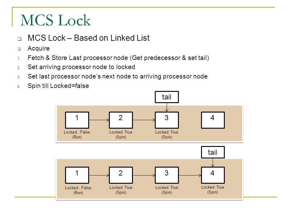  MCS Lock – Based on Linked List  Acquire 1.