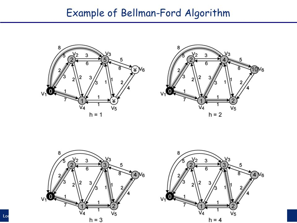Local Area Networks 25 Example of Bellman-Ford Algorithm