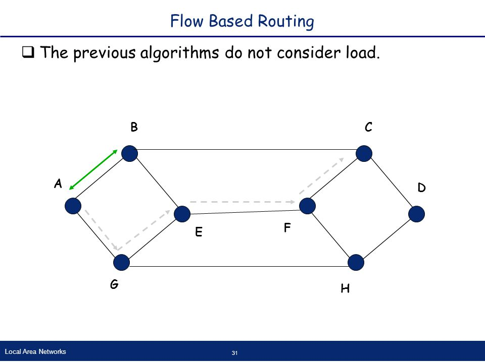 Local Area Networks 31 Flow Based Routing  The previous algorithms do not consider load.