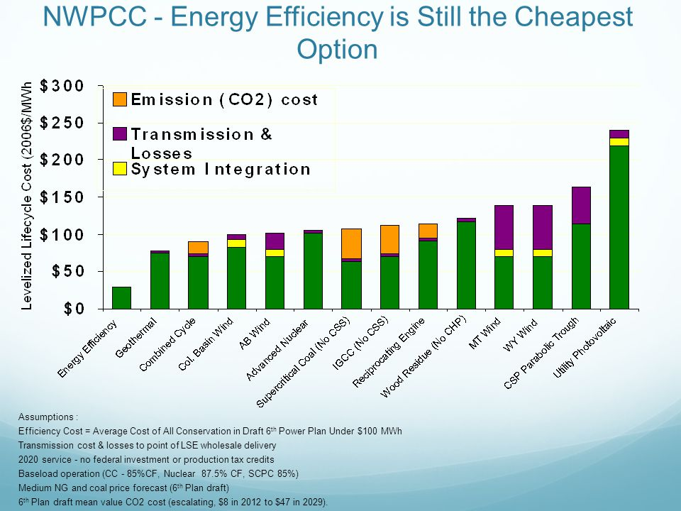 NWPCC - Energy Efficiency is Still the Cheapest Option Assumptions : Efficiency Cost = Average Cost of All Conservation in Draft 6 th Power Plan Under $100 MWh Transmission cost & losses to point of LSE wholesale delivery 2020 service - no federal investment or production tax credits Baseload operation (CC - 85%CF, Nuclear 87.5% CF, SCPC 85%) Medium NG and coal price forecast (6 th Plan draft) 6 th Plan draft mean value CO2 cost (escalating, $8 in 2012 to $47 in 2029).