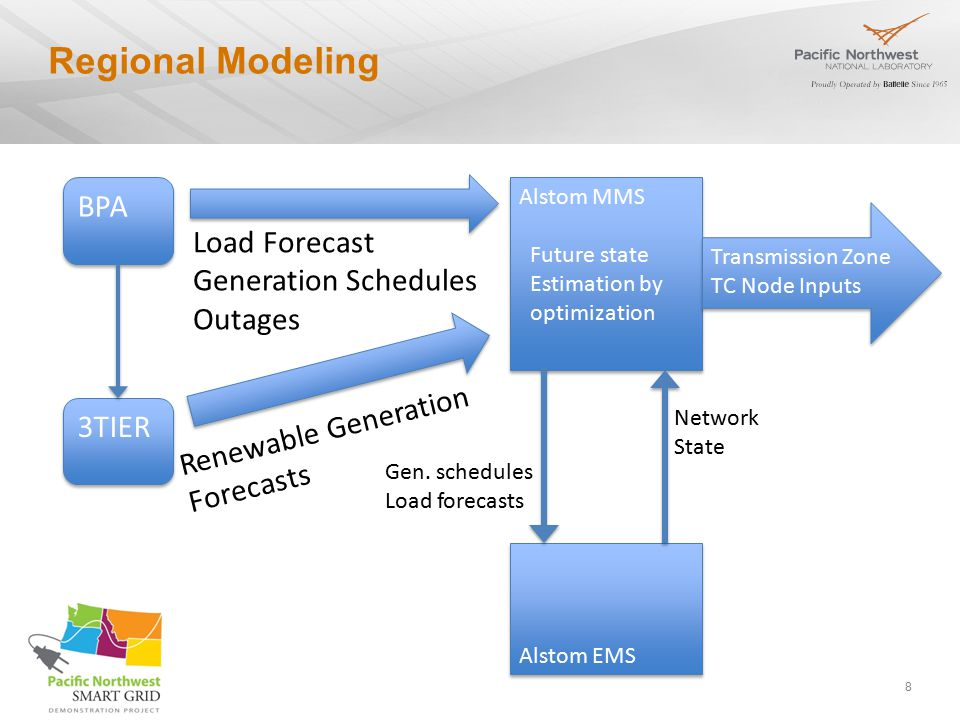 8 Regional Modeling Alstom EMS Alstom MMS Future state Estimation by optimization Alstom MMS Future state Estimation by optimization BPA 3TIER Load Forecast Generation Schedules Outages Renewable Generation Forecasts Network State Gen.