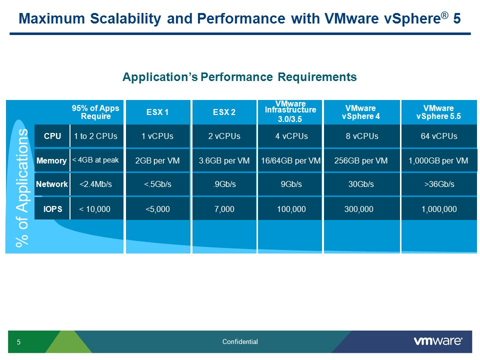 5 Confidential Maximum Scalability and Performance with VMware vSphere ® 5 Application's Performance Requirements % of Applications 95% of Apps Require IOPS Network Memory CPU < 10,000 <2.4Mb/s < 4GB at peak 1 to 2 CPUs VMware vSphere 4 300,000 30Gb/s 256GB per VM 8 vCPUs VMware Infrastructure 100,000 9Gb/s 16/64GB per VM 4 vCPUs VMware vSphere 5.5 1,000,000 >36Gb/s 1,000GB per VM 64 vCPUs ESX 2 7,000.9Gb/s 3.6GB per VM 2 vCPUs ESX 1 <5,000 <.5Gb/s 2GB per VM 1 vCPUs 3.0/3.5