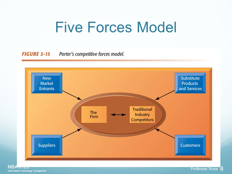 Professor Truex MBA 8125 Informatioon Technology management 8 Five Forces Model