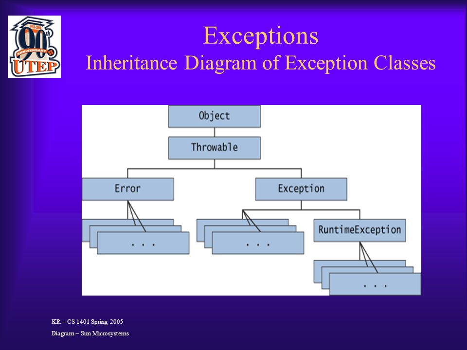 Exceptions Inheritance Diagram of Exception Classes KR – CS 1401 Spring 2005 Diagram – Sun Microsystems