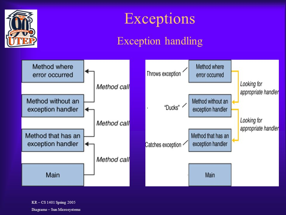 Exceptions Exception handling KR – CS 1401 Spring 2005 Diagrams – Sun Microsystems