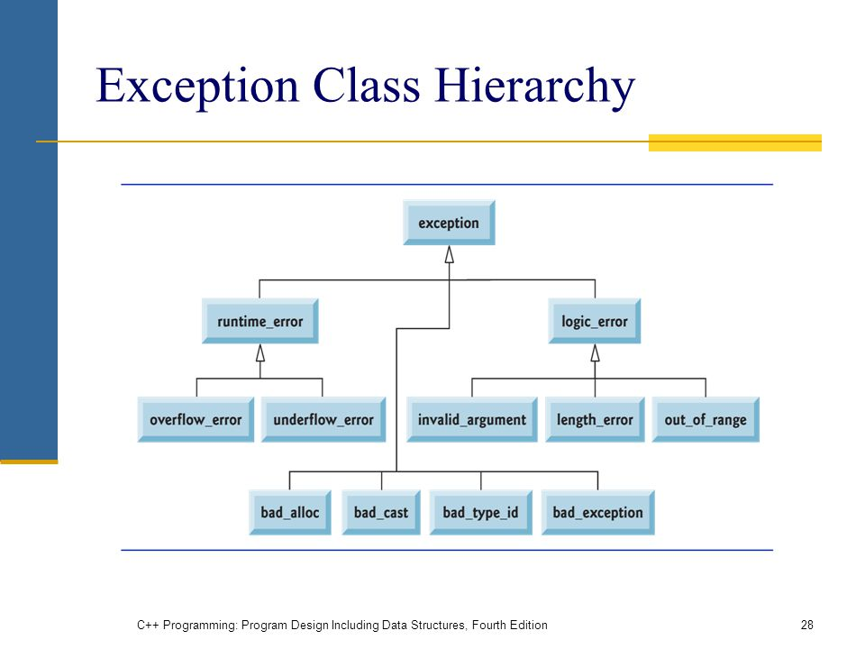 Exception Class Hierarchy C++ Programming: Program Design Including Data Structures, Fourth Edition28