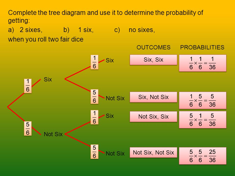Complete the tree diagram and use it to determine the probability of getting: a)2 sixes,b) 1 six,c) no sixes, when you roll two fair dice Six Not Six OUTCOMESPROBABILITIES Six, Six Six, Not Six Not Six, Six Not Six, Not Six Six Not Six