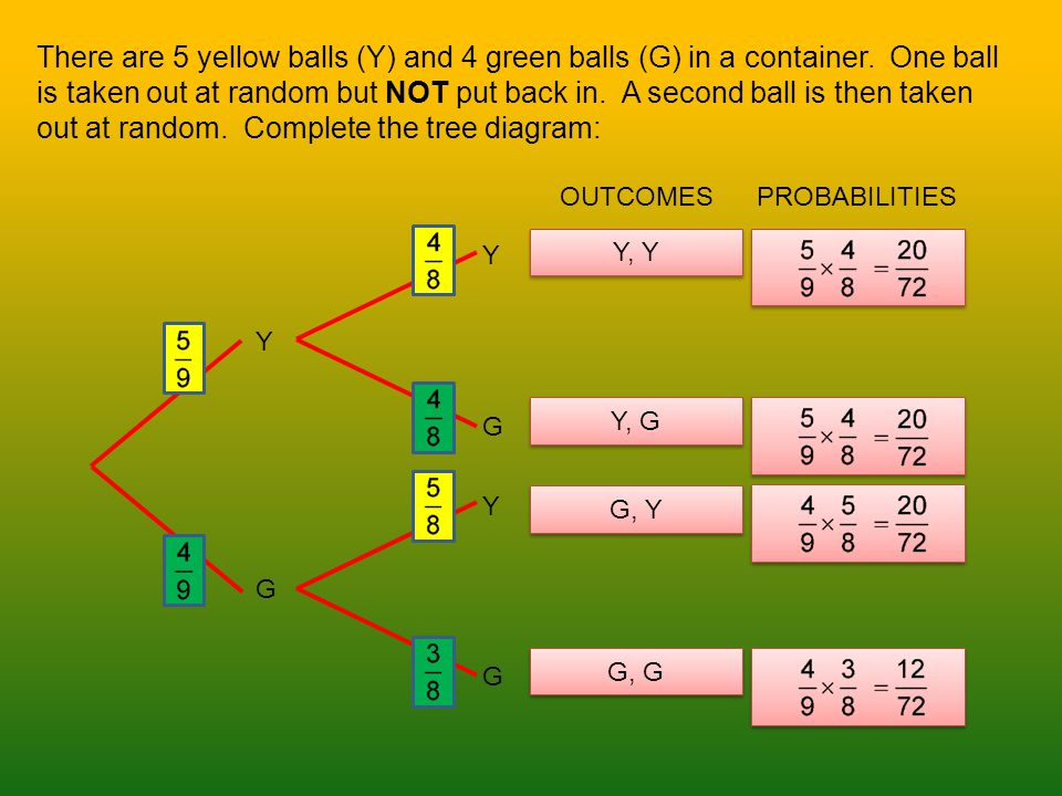 There are 5 yellow balls (Y) and 4 green balls (G) in a container.