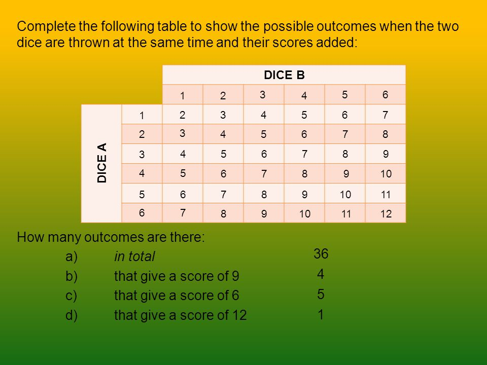 Complete the following table to show the possible outcomes when the two dice are thrown at the same time and their scores added: How many outcomes are there: a)in total b)that give a score of 9 c)that give a score of 6 d)that give a score of 12 DICE B DICE A