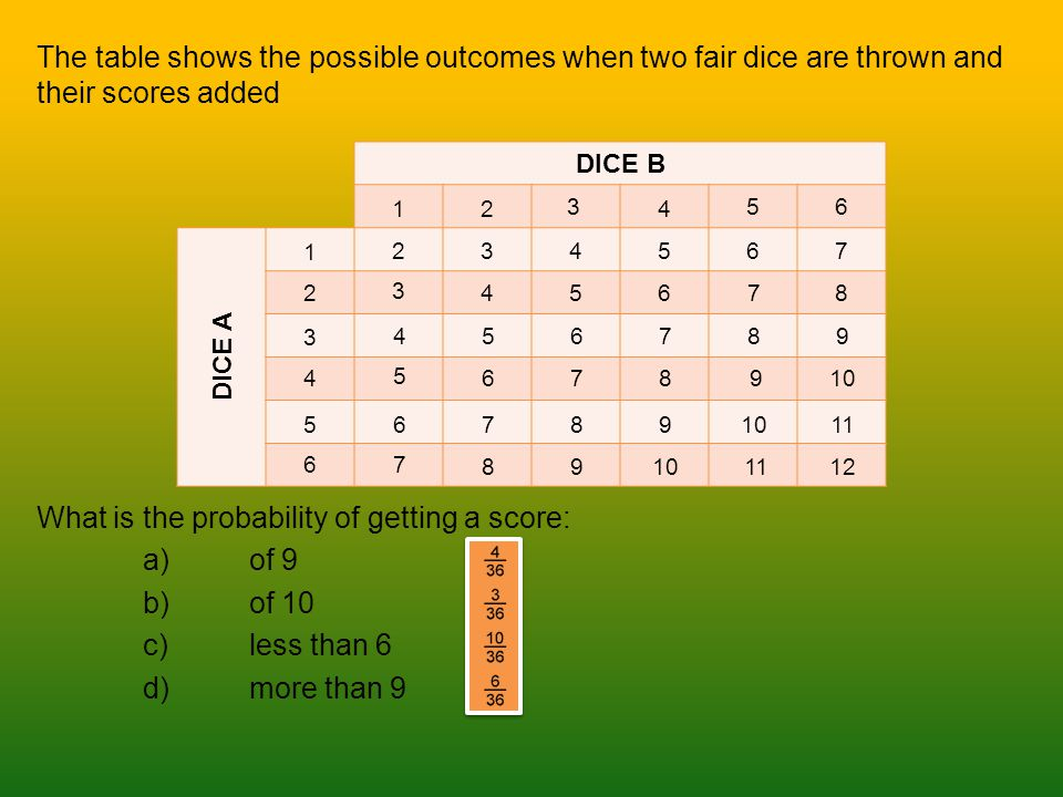 The table shows the possible outcomes when two fair dice are thrown and their scores added What is the probability of getting a score: a)of 9 b)of 10 c)less than 6 d)more than 9 DICE B DICE A