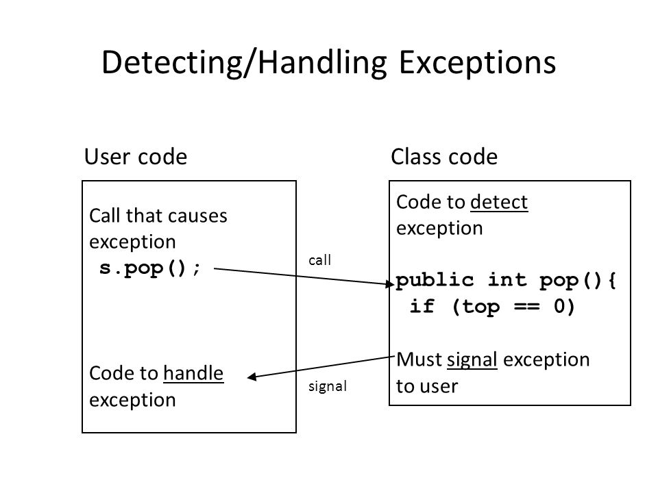 Detecting/Handling Exceptions Call that causes exception s.pop(); Code to handle exception User code Code to detect exception public int pop(){ if (top == 0) Must signal exception to user Class code call signal