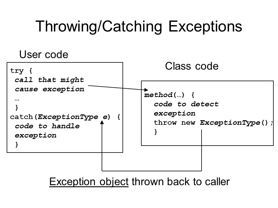 Throwing/Catching Exceptions try { call that might cause exception … } catch(ExceptionType e) { code to handle exception } User code method(…) { code to detect exception throw new ExceptionType(); } Class code Exception object thrown back to caller