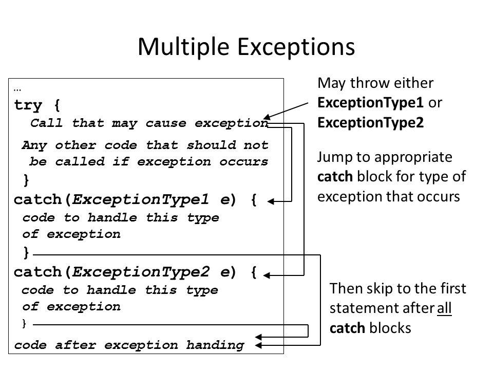 Multiple Exceptions … try { Call that may cause exception Any other code that should not be called if exception occurs } catch(ExceptionType1 e) { code to handle this type of exception } catch(ExceptionType2 e) { code to handle this type of exception } code after exception handing May throw either ExceptionType1 or ExceptionType2 Jump to appropriate catch block for type of exception that occurs Then skip to the first statement after all catch blocks