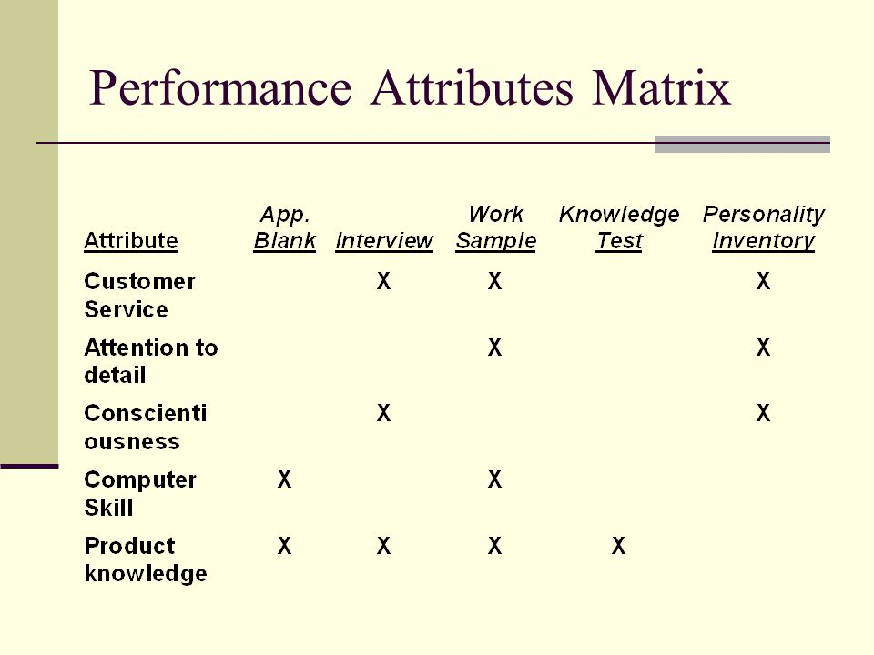 Performance Attributes Matrix