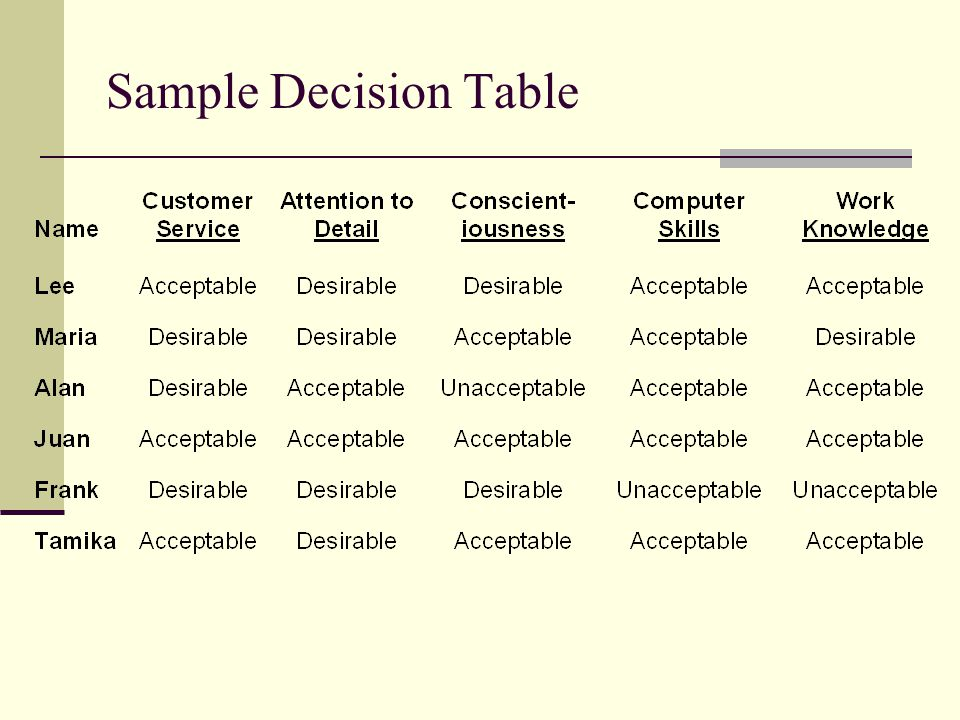 Sample Decision Table