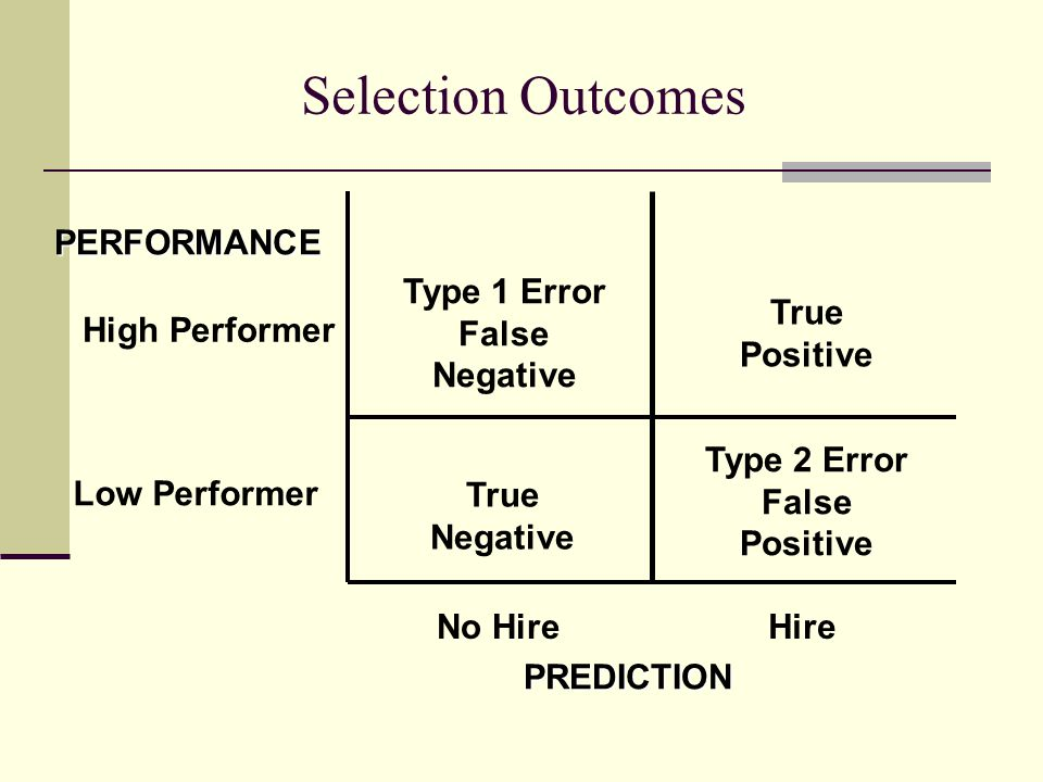 Selection Outcomes PREDICTION High Performer Low Performer True Positive True Negative Type 2 Error False Positive Type 1 Error False Negative PERFORMANCE No HireHire