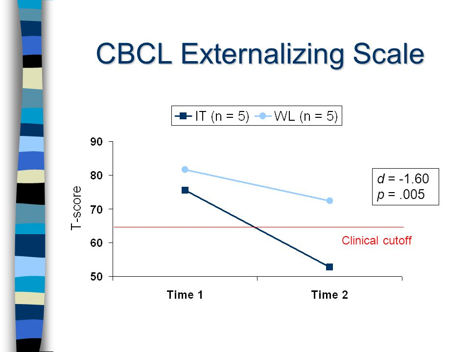 CBCL Externalizing Scale d = p =.005 Clinical cutoff