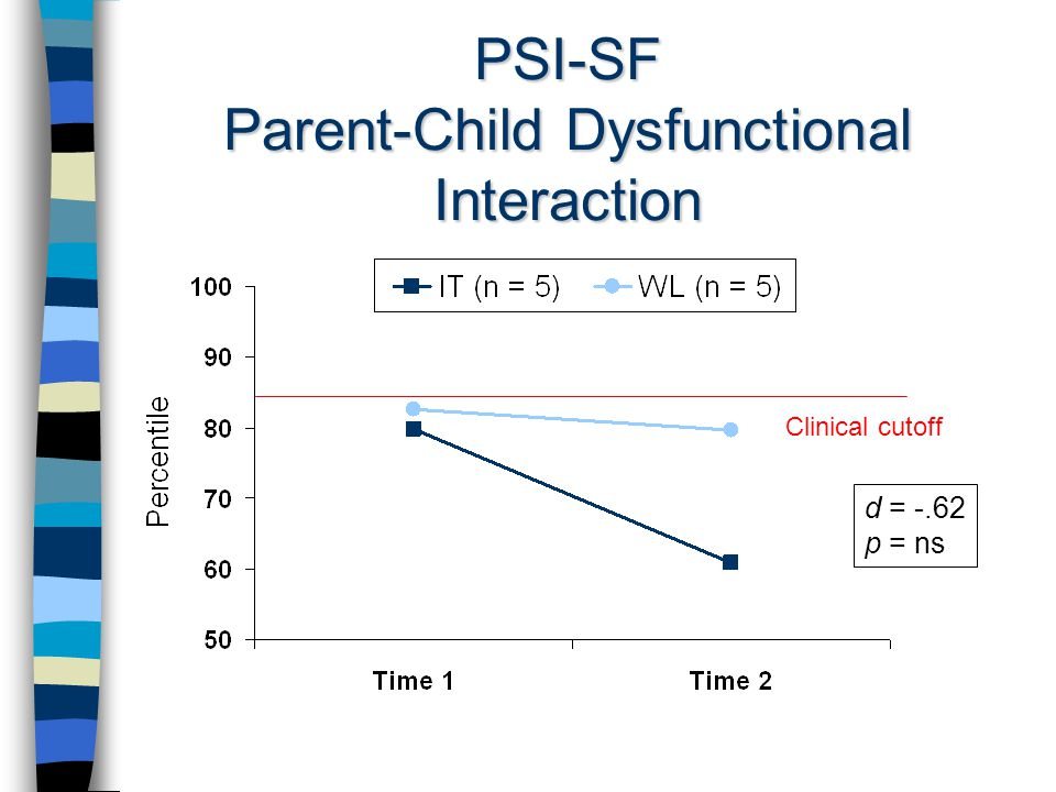 PSI-SF Parent-Child Dysfunctional Interaction d = -.62 p = ns Clinical cutoff