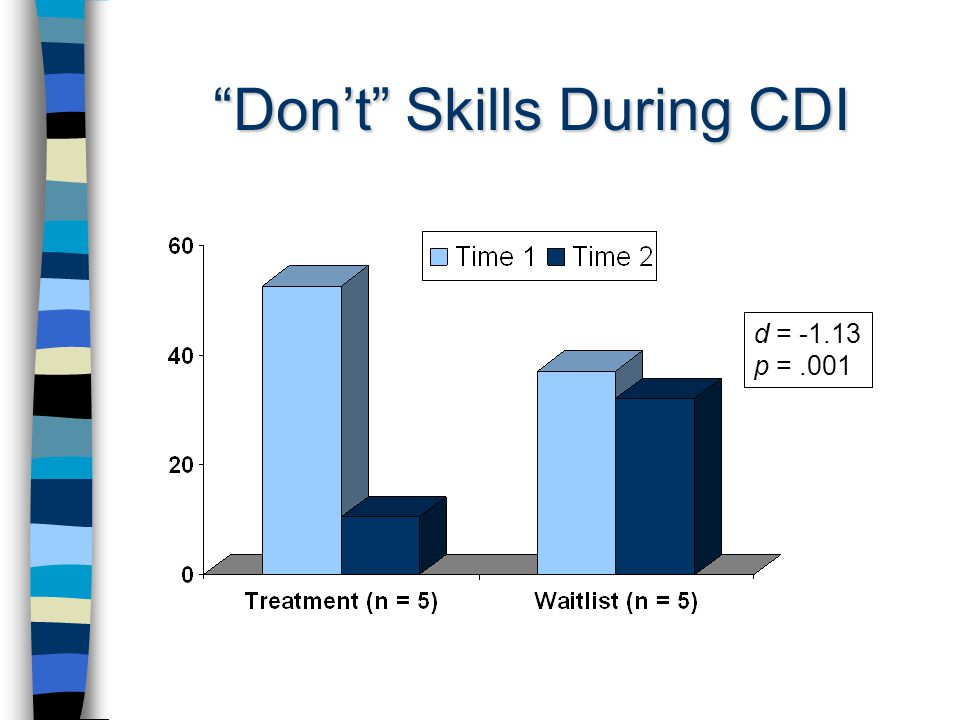 Don't Skills During CDI d = p =.001