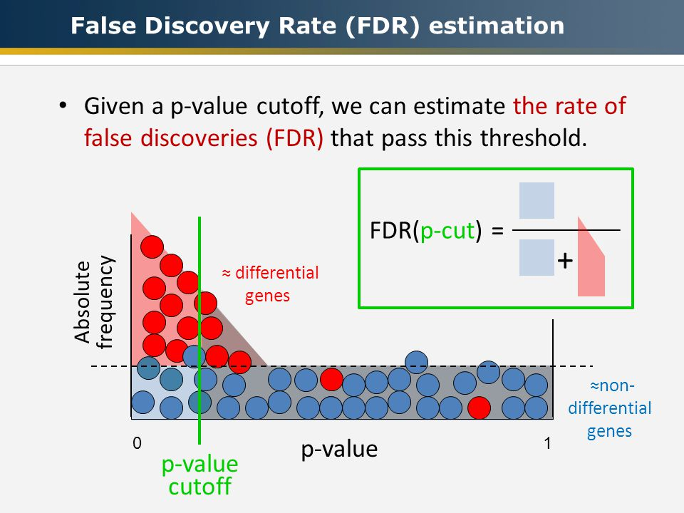 ≈non- differential genes ≈ differential genes False Discovery Rate (FDR) estimation 0 1 p-value Given a p-value cutoff, we can estimate the rate of false discoveries (FDR) that pass this threshold.