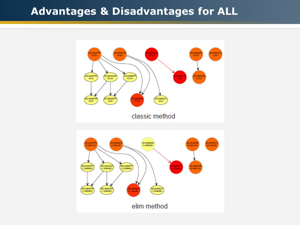 Advantages & Disadvantages for ALL