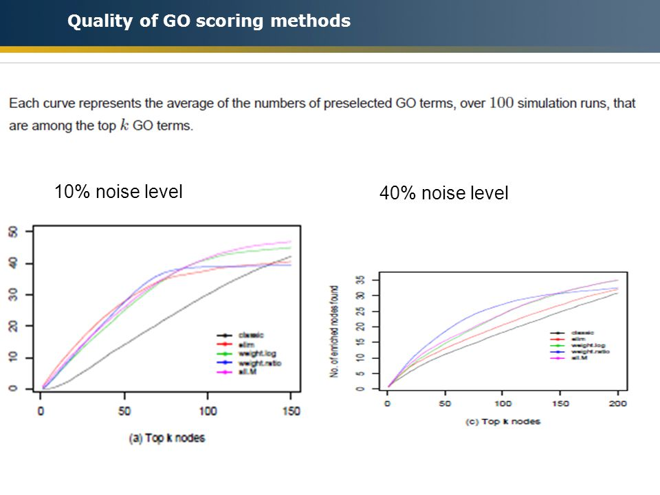 Quality of GO scoring methods 10% noise level 40% noise level