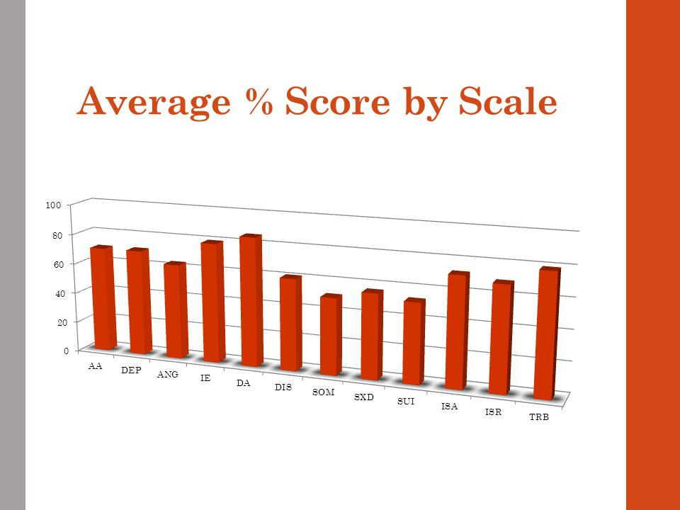 Average % Score by Scale