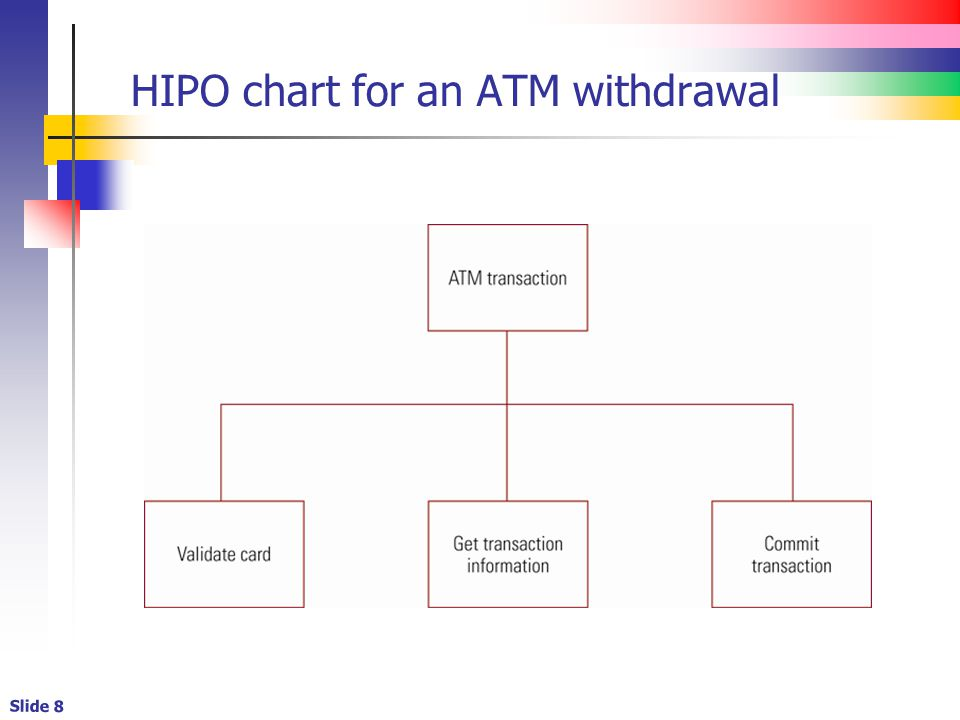 Lecture set 3e introduction basic software development issues 1 8 slide 8 hipo chart for an atm withdrawal ccuart Gallery