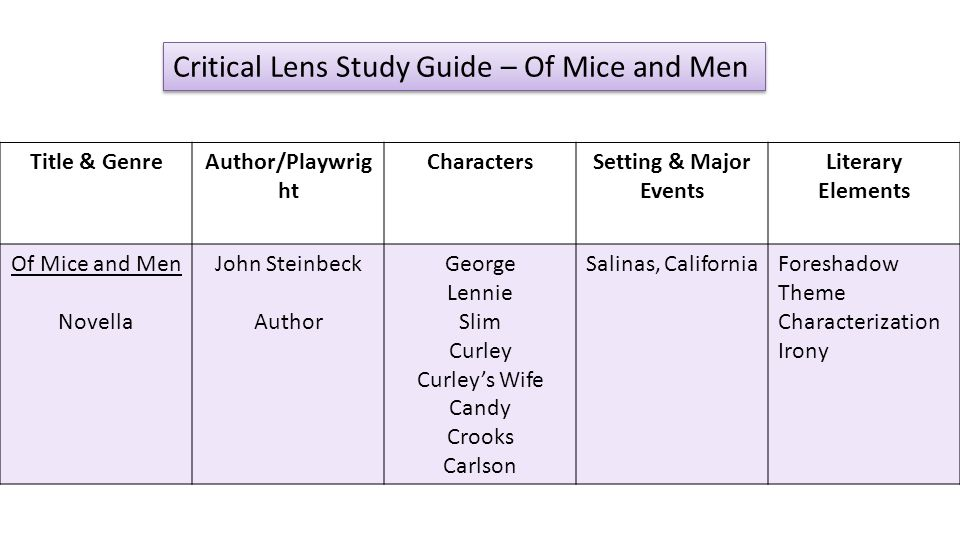 Title & GenreAuthor/Playwrig ht CharactersSetting & Major Events Literary Elements Of Mice and Men Novella John Steinbeck Author George Lennie Slim Curley Curley's Wife Candy Crooks Carlson Salinas, CaliforniaForeshadow Theme Characterization Irony Critical Lens Study Guide – Of Mice and Men