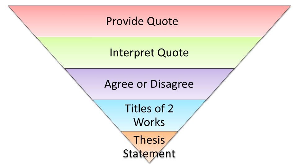 Provide Quote Interpret Quote Agree or Disagree Titles of 2 Works Thesis Statement