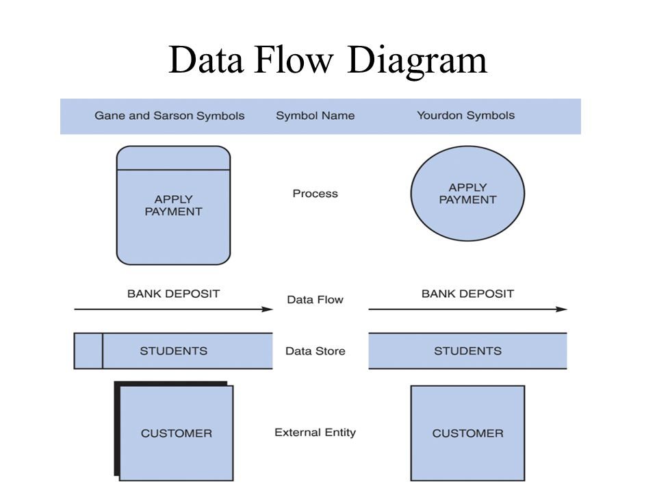 Data Flow Diagram Purpose Visually Depict How Data Moves And