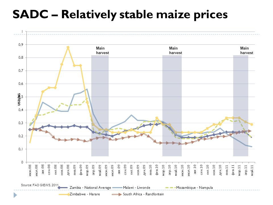 Main harvest USD/KG Source: FAO GIEWS, 2011 SADC – Relatively stable maize prices