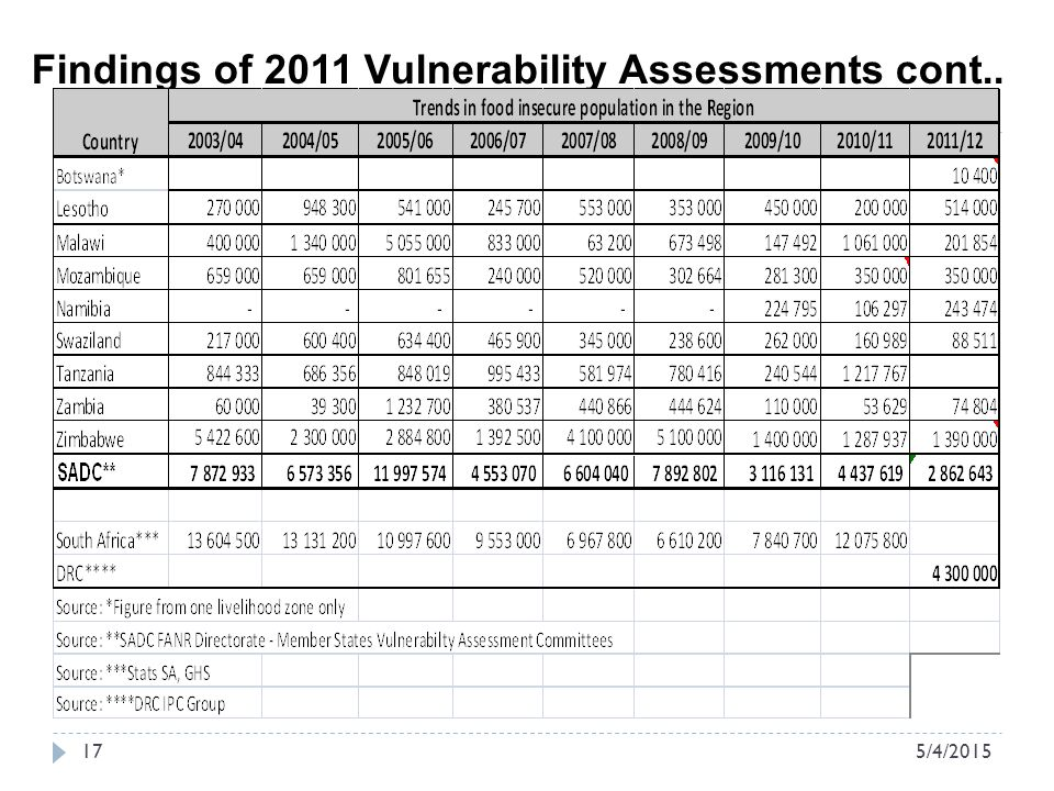5/4/ Findings of 2011 Vulnerability Assessments cont..