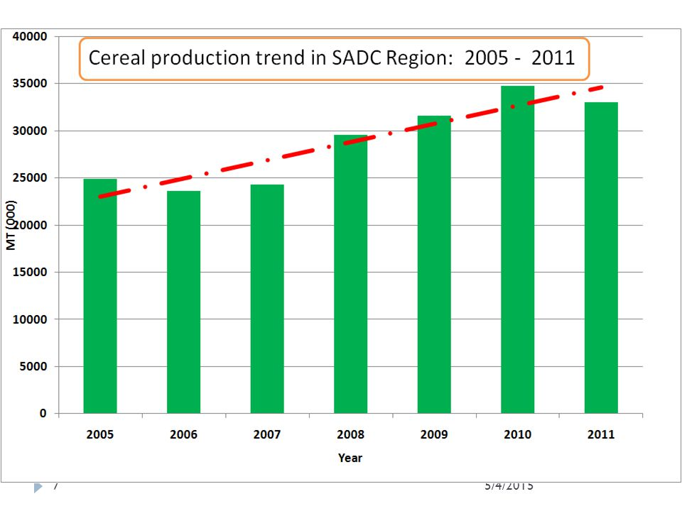 7 Overview of the 2010/11 Season: Crop production