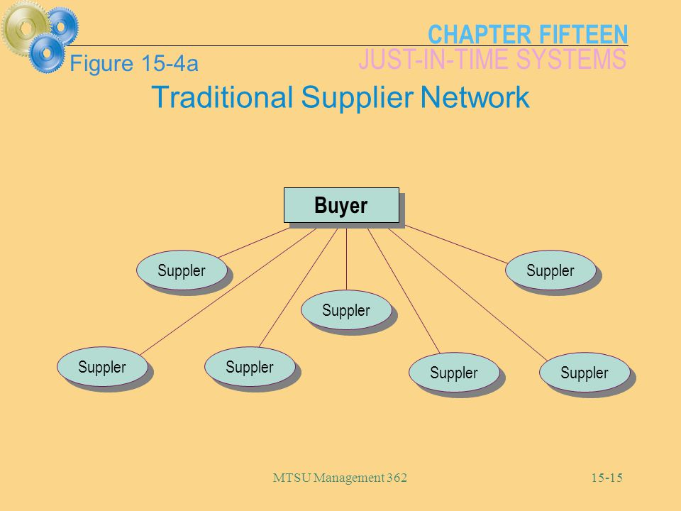 CHAPTER FIFTEEN JUST-IN-TIME SYSTEMS MTSU Management Figure 15-4a Buyer Suppler Traditional Supplier Network