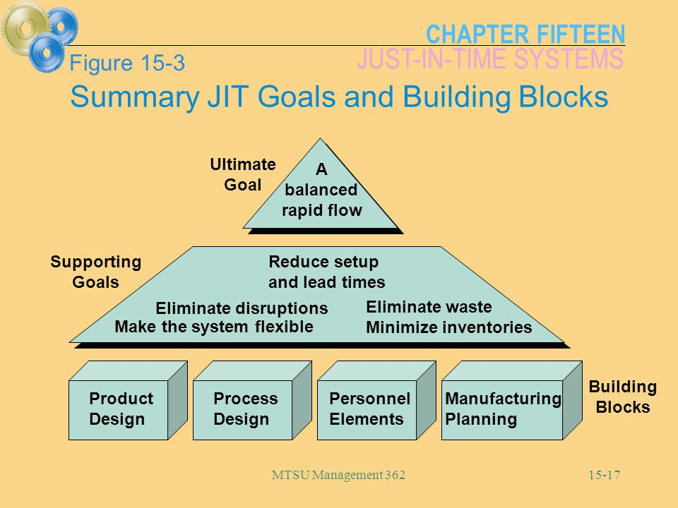 CHAPTER FIFTEEN JUST-IN-TIME SYSTEMS MTSU Management Product Design Process Design Personnel Elements Manufacturing Planning Eliminate disruptions Make the system flexible Reduce setup and lead times Eliminate waste Minimize inventories A balanced rapid flow Ultimate Goal Supporting Goals Building Blocks Figure 15-3 Summary JIT Goals and Building Blocks