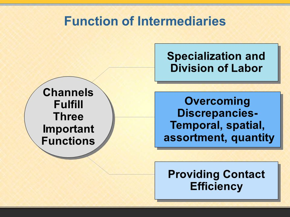 Function of Intermediaries Specialization and Division of Labor Specialization and Division of Labor Channels Fulfill Three Important Functions Channels Fulfill Three Important Functions Overcoming Discrepancies- Temporal, spatial, assortment, quantity Overcoming Discrepancies- Temporal, spatial, assortment, quantity Providing Contact Efficiency Providing Contact Efficiency