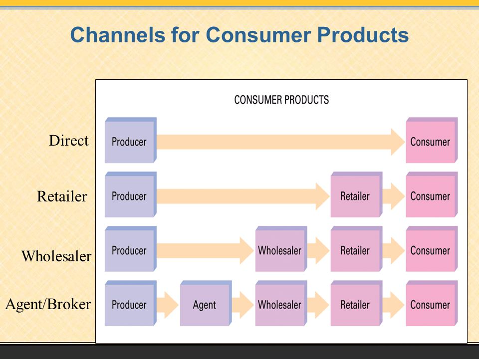 Channels for Consumer Products Direct Retailer Wholesaler Agent/Broker