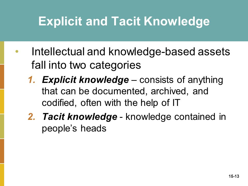 15-13 Explicit and Tacit Knowledge Intellectual and knowledge-based assets fall into two categories 1.Explicit knowledge – consists of anything that can be documented, archived, and codified, often with the help of IT 2.Tacit knowledge - knowledge contained in people's heads