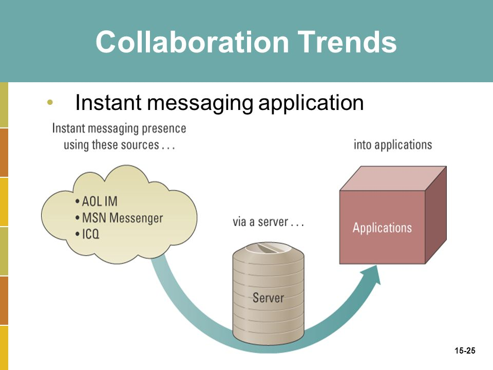15-25 Collaboration Trends Instant messaging application