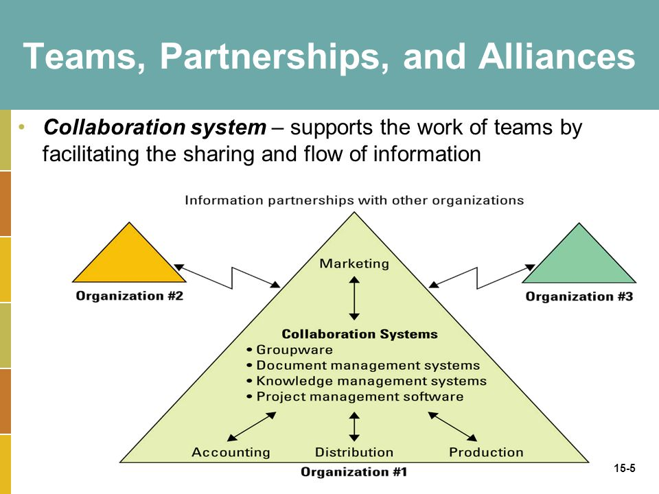 15-5 Teams, Partnerships, and Alliances Collaboration system – supports the work of teams by facilitating the sharing and flow of information