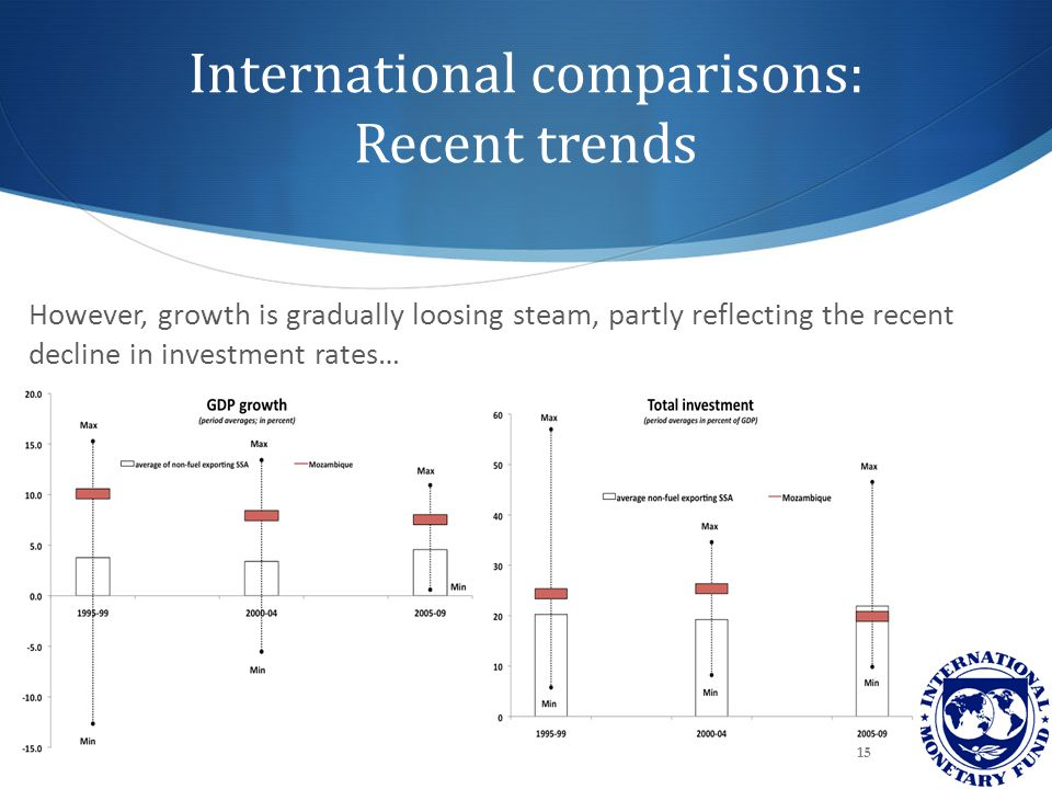 International comparisons: Recent trends However, growth is gradually loosing steam, partly reflecting the recent decline in investment rates… 15