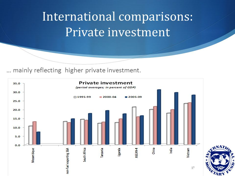 International comparisons: Private investment 17 … mainly reflecting higher private investment.