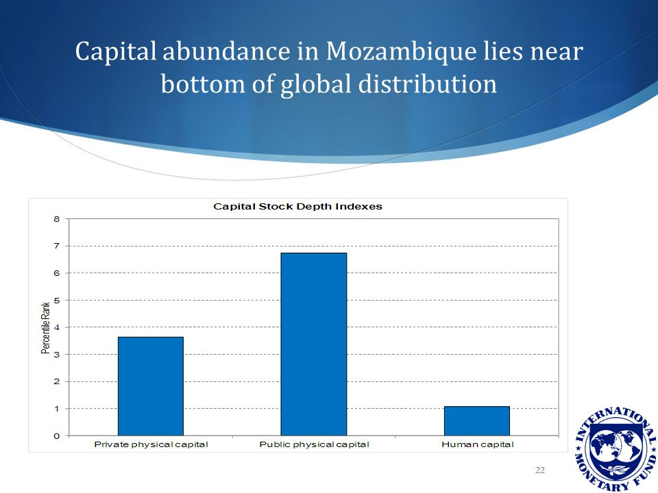 Capital abundance in Mozambique lies near bottom of global distribution 22