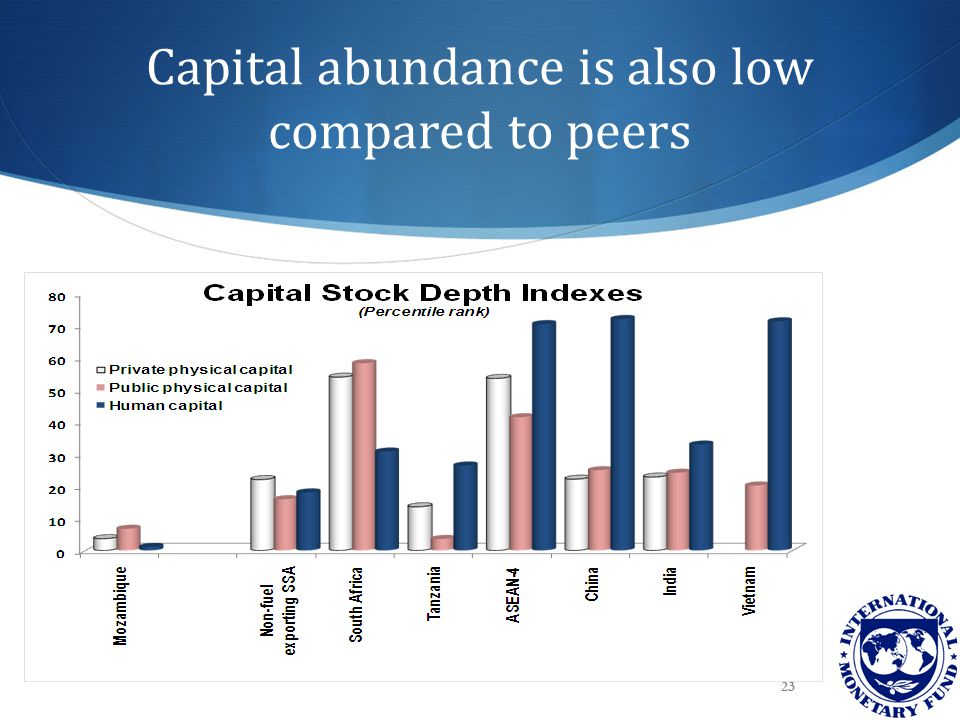 23 Capital abundance is also low compared to peers