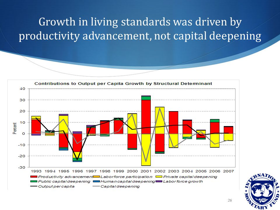 Growth in living standards was driven by productivity advancement, not capital deepening 26
