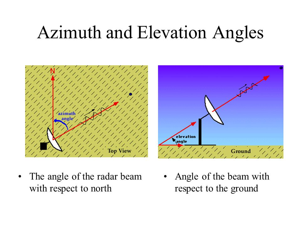 Azimuth and Elevation Angles The angle of the radar beam with respect to north Angle of the beam with respect to the ground