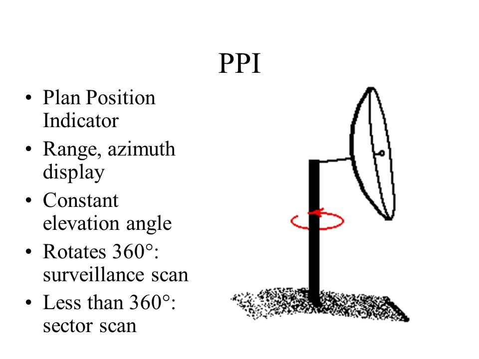 PPI Plan Position Indicator Range, azimuth display Constant elevation angle Rotates 360°: surveillance scan Less than 360°: sector scan
