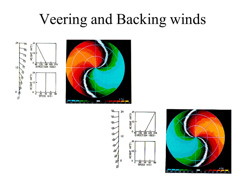 Veering and Backing winds
